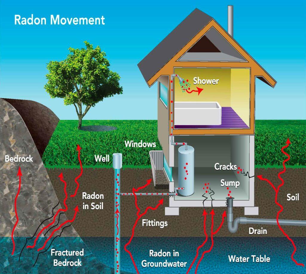 Radon english